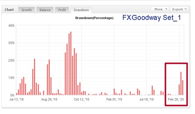 FXGoodway Drawdown