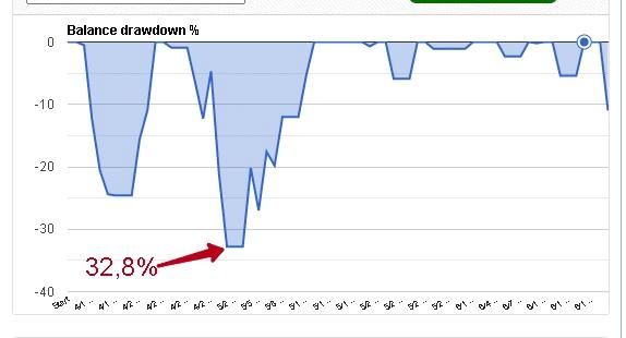 Forex Sugar EA Trading results