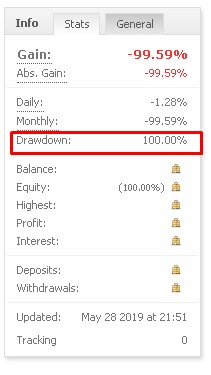 SV3 Trading statistics