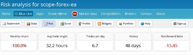 Scope Forex EA Trading Strategy
