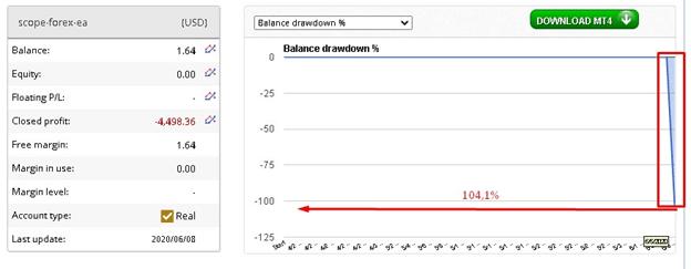 Scope Forex EA Drawdown