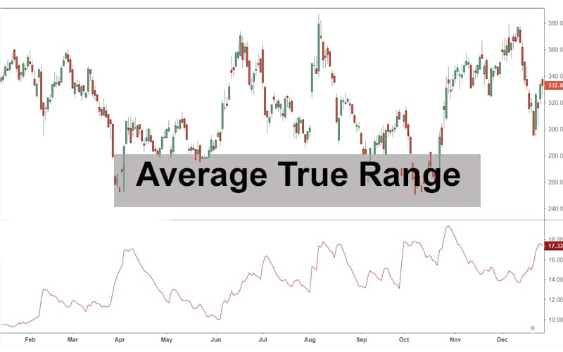 Average True Range Simple Explanation and Strategy