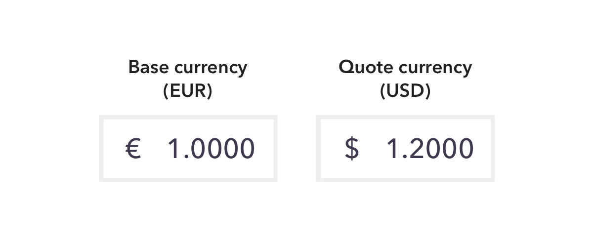 currency pair EUR USD