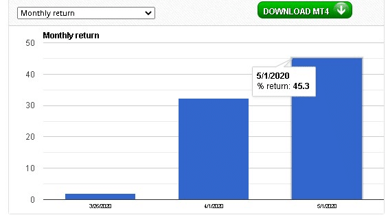 Forex92 Trading results