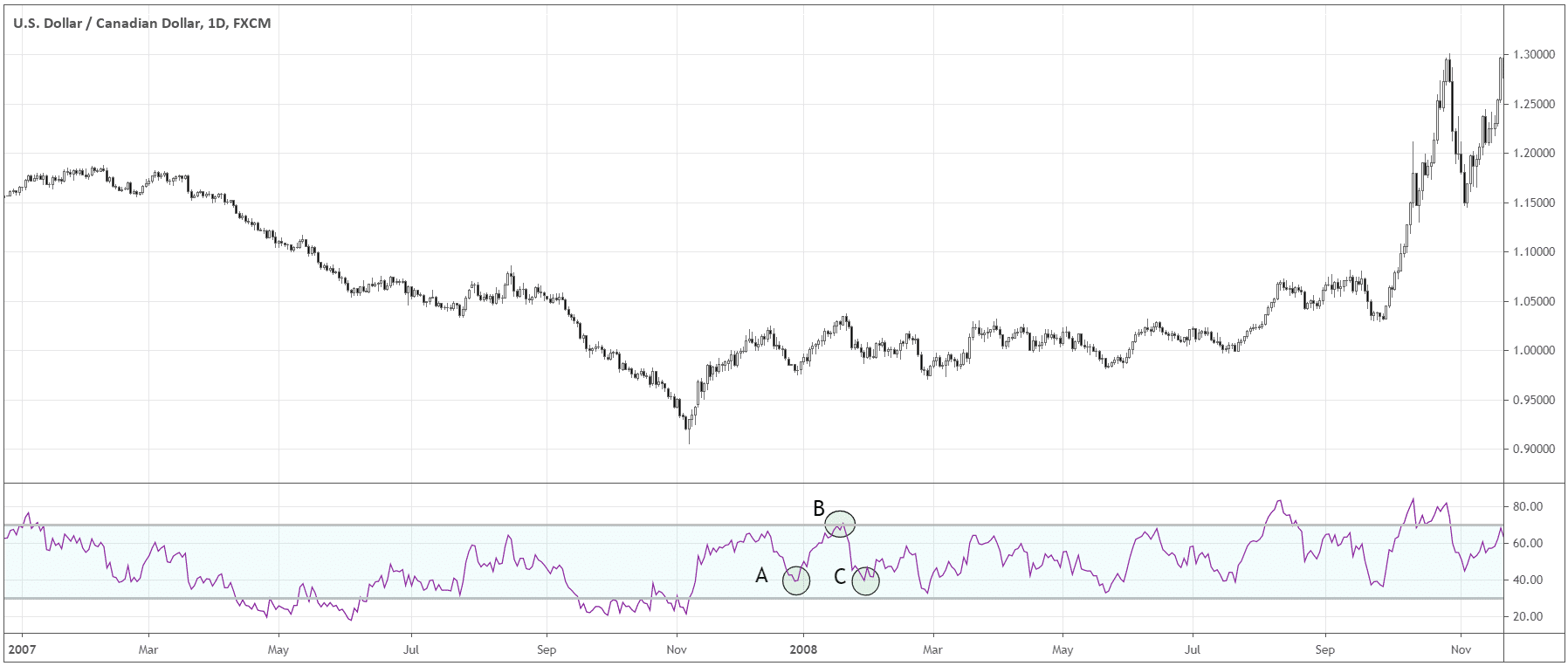 RSI during trends