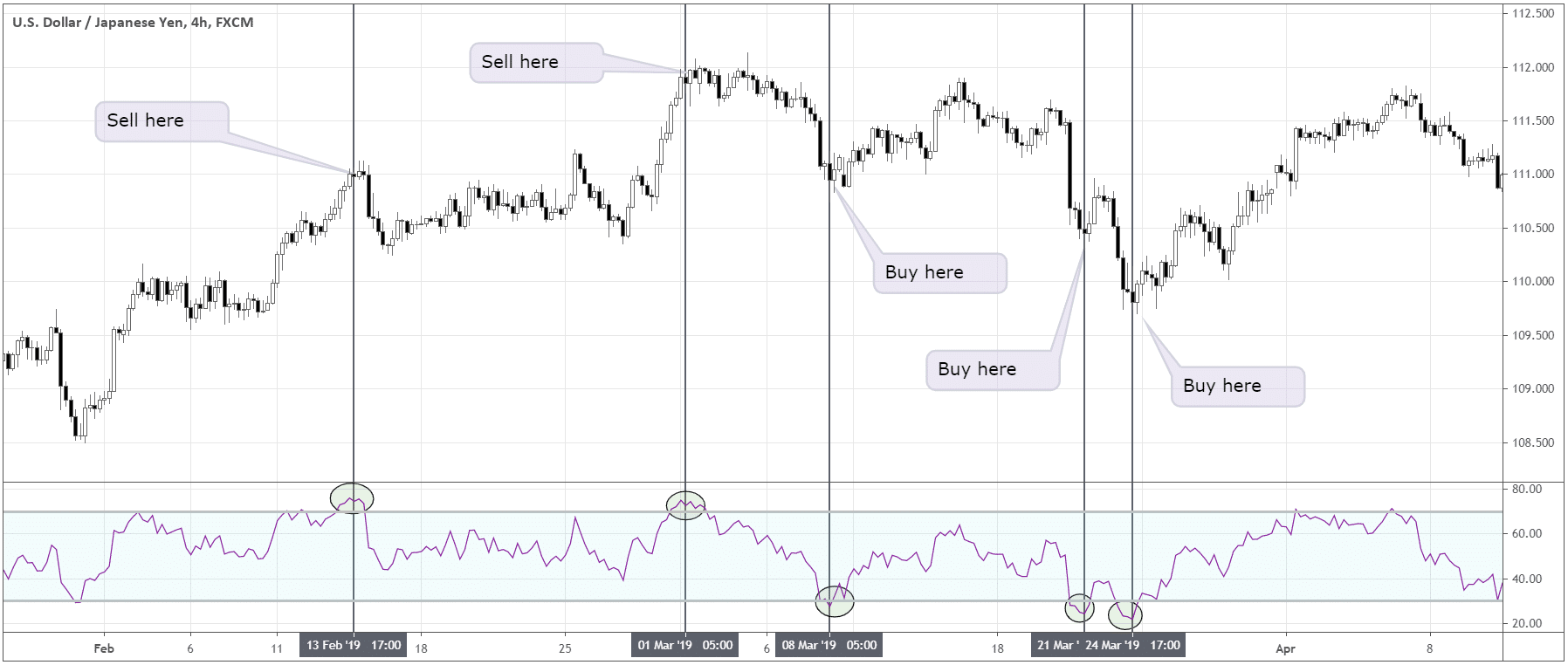 Basic RSI trading setups