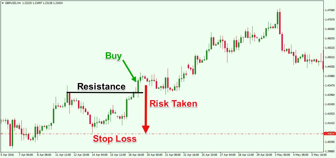 Use Stop Loss