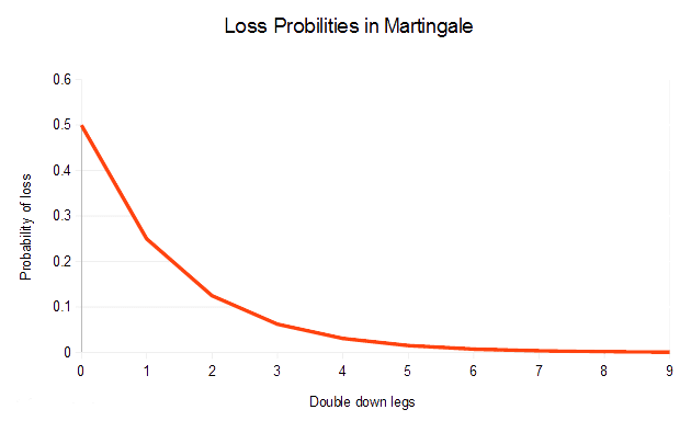 los probability in martingale