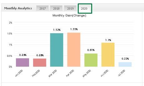 Happy Way monthly analytics
