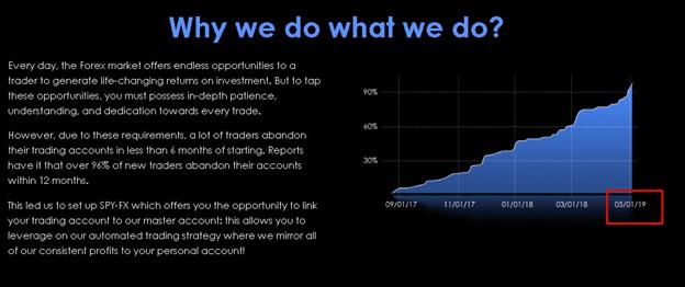 Spy FX statistics