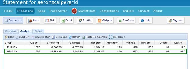 Aeron (Scalper+Grid) EA Aeron (Scalper+Grid) EA Fxblue