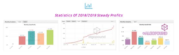 Algopound Trading Performance Data