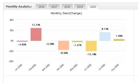 Best Scalper monthly analytics
