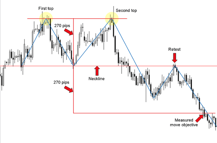 Trading double bottoms