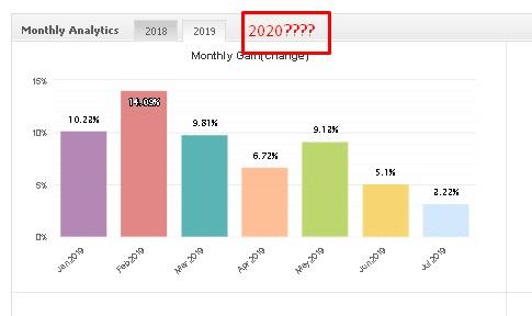 FXCharger monthly analytics