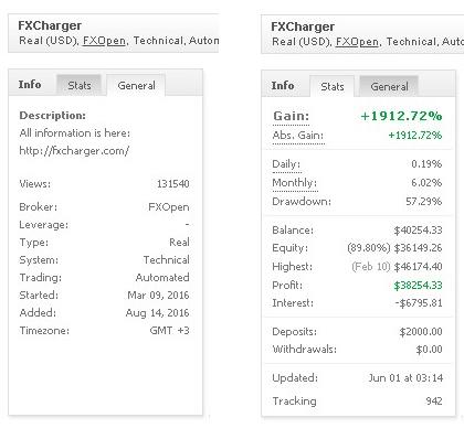 FXCharger – EUR/USD