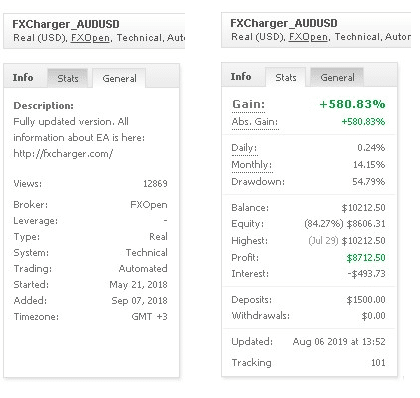 FXCharger – AUD/USD