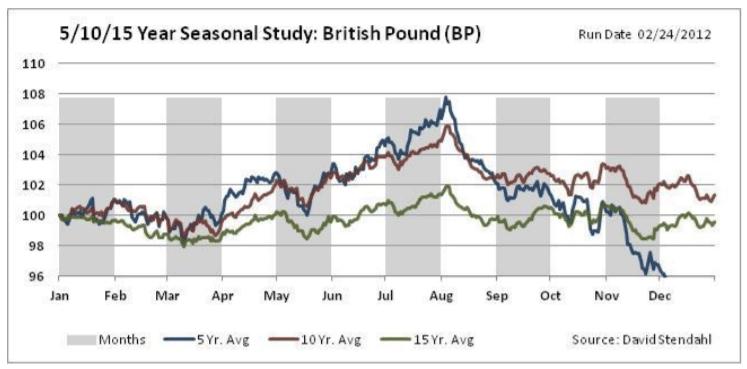 Seasonal Patterns for GBP/USD