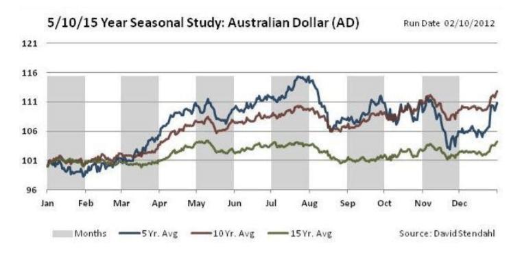 Seasonal Patterns for AUD/USD