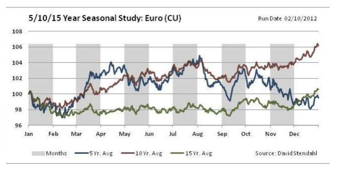 Seasonal Patterns for EUR/USD