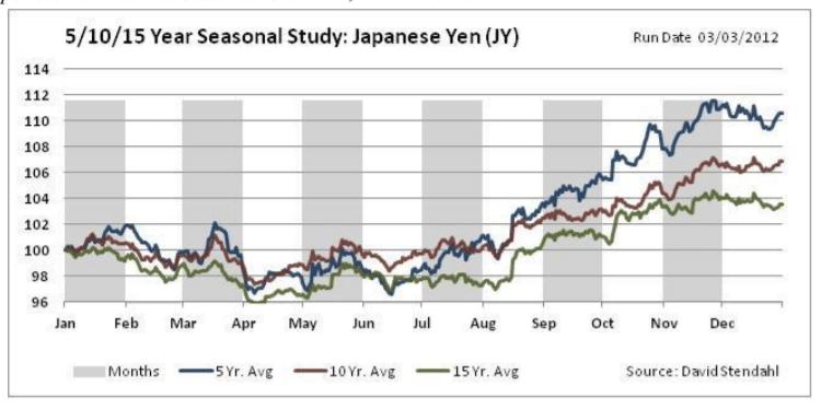5, 10, and 15-Year Seasonal Patterns