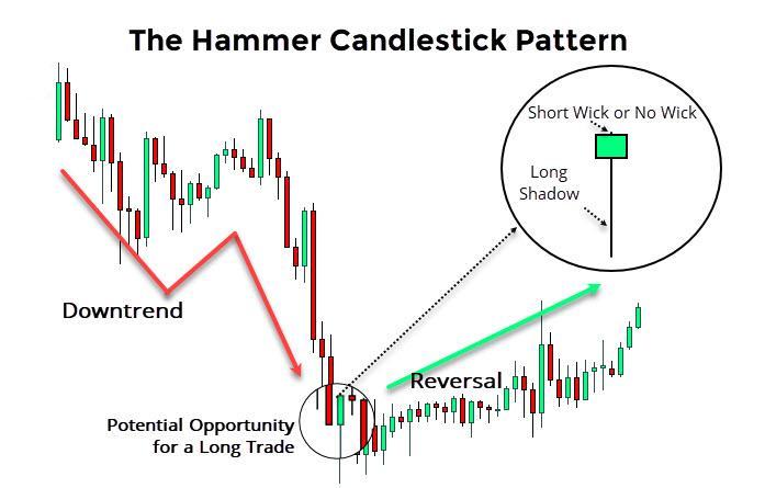The Hammer Pattern