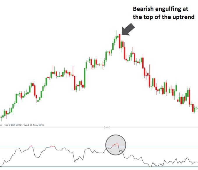 Bearish Engulfing Price Action Pattern