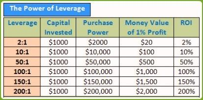 Leverage Forex Calculation.