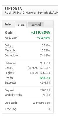 Sektor Expert Advisor trading results