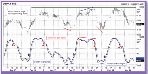 Example of Trading with the Stochastic Oscillator