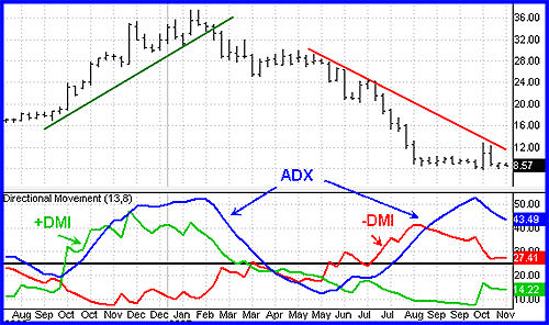 Spotting Positive and Negative Directional Indicators in ADX