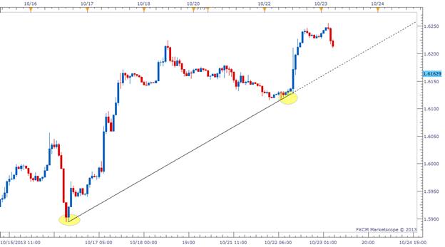 A FX Trendline