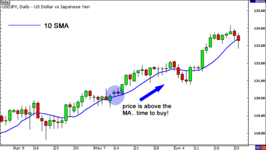 Observing Trends using Short-term Moving Average