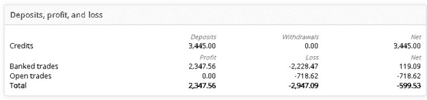 XXL Forex Real Profit Trading Performance Data