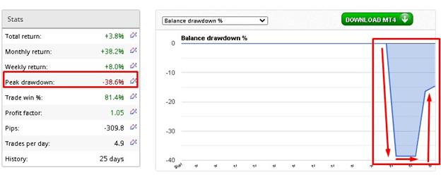 XXL Forex Real Profit High Drawdown