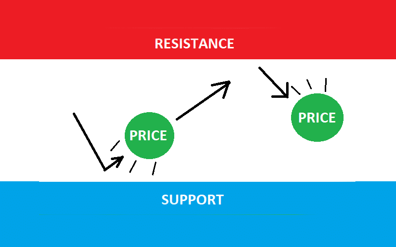 Applying Support and Resistance: Key Price Levels in Forex Trading