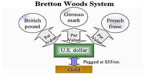 Bretton Woods Agreement