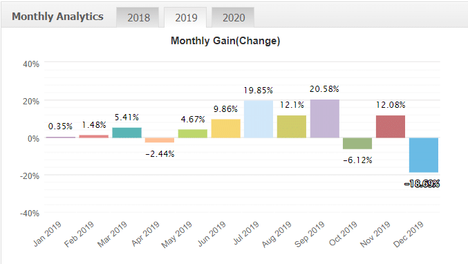 Forex Cyborg Robot monthly gain