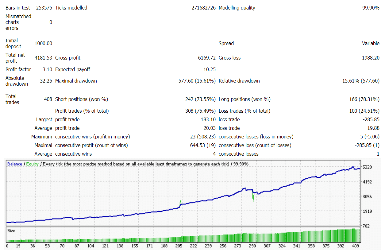 Forex Cyborg Robot Trading Results