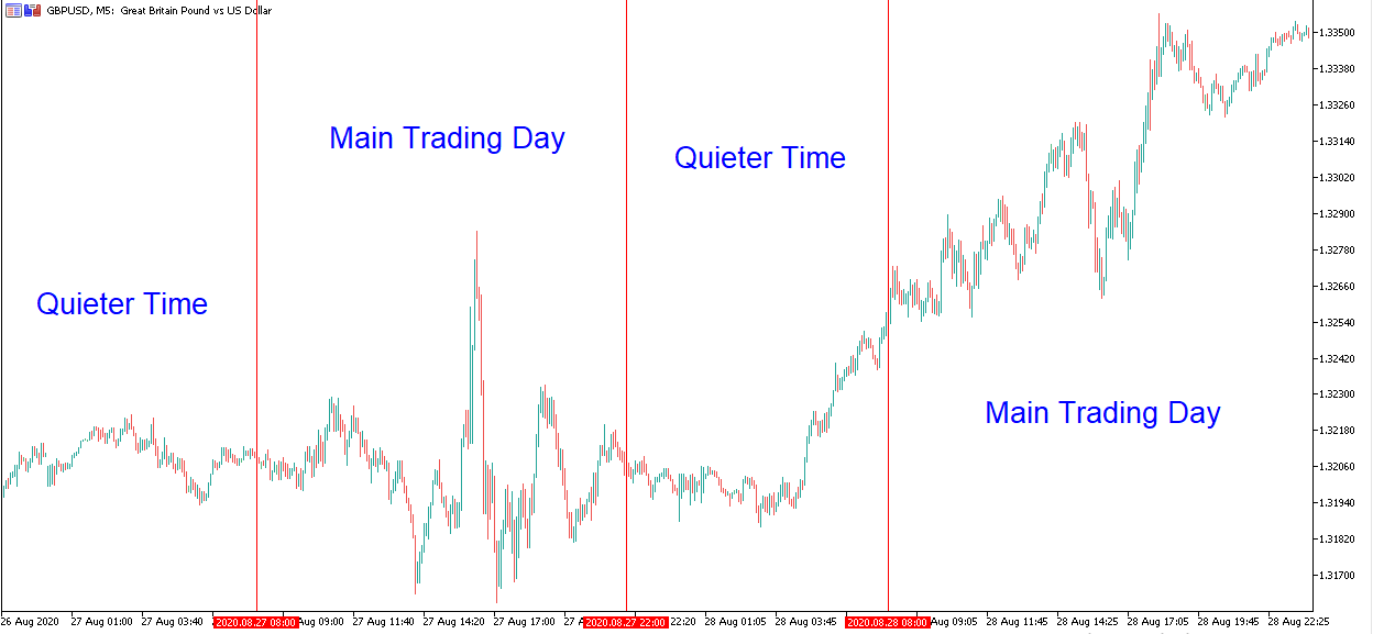 Best Times for Forex Scalping