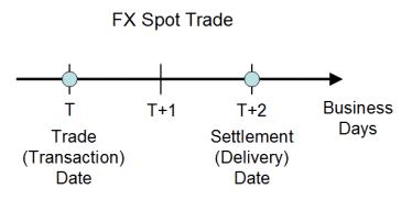 The settlement/expiry date