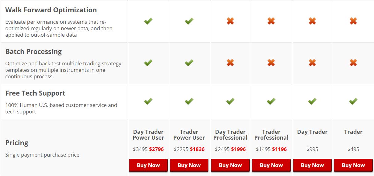 NeuroShell Trader Pricing