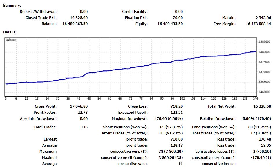 Odin robot Odin robot Trading results