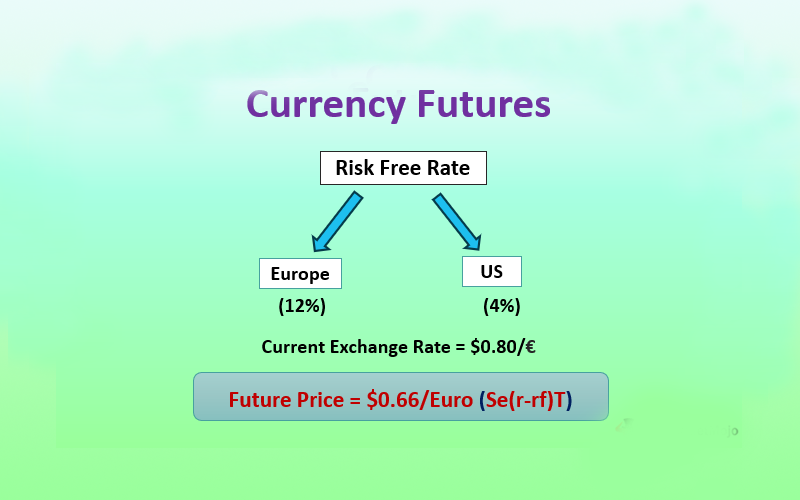 Planning to Trade Currency Futures? Check Out Some Advantages