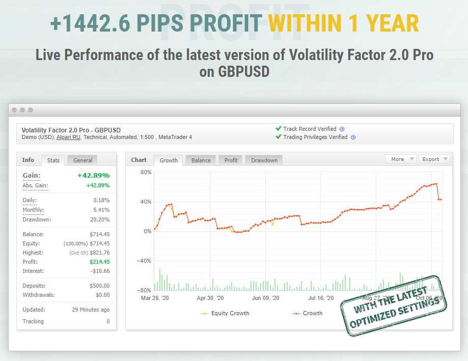 Volatility Factor 2.0 Trading Results
