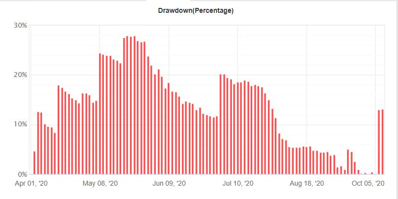 Volatility Factor 2.0 Drawdown
