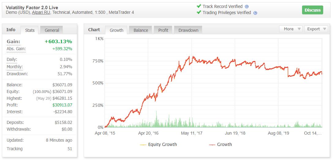 Volatility Factor 2.0 Myfxbook