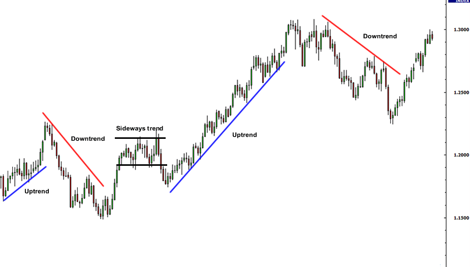 Forex Charts and Time Frames