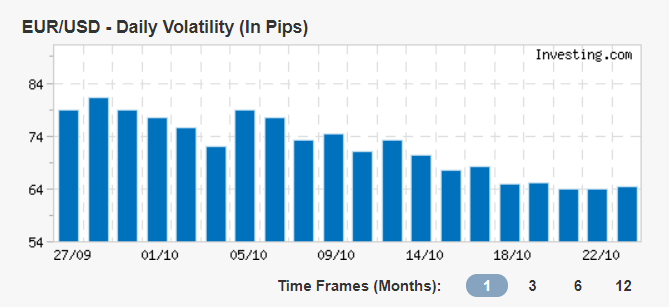 The average number of EUR/USD pips