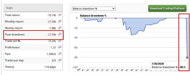 Aqua Forex Trading negative trading performance data